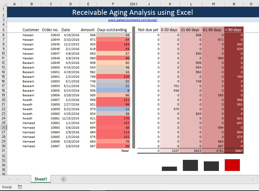 receivable aging analysis using excel