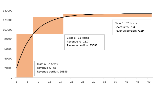 ABC analysis excel chart