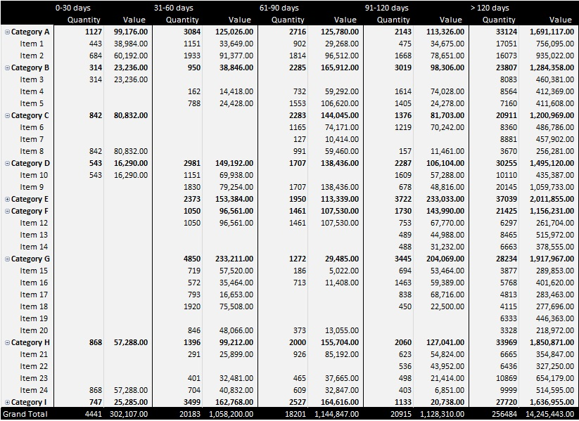 stock ageing analysis excel 1